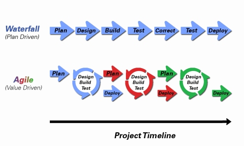 Waterfall is a linear approach to software development. Agile is an iterative, team-based approach to development. This approach emphasizes the rapid delivery of an application in complete functional components.
