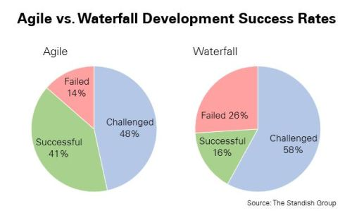 According to the Standish Group, Agile has a 41% success rate and 14% failure rate, while Waterfall has a 16% success rate and a 26% failure rate.
