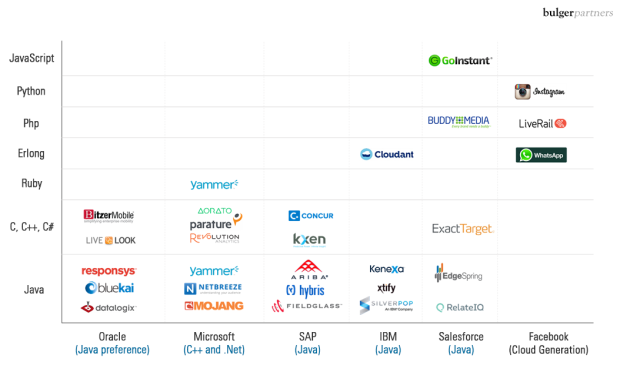 Acquisitions by Acquiree and the Technology Stack - Bulger Partners